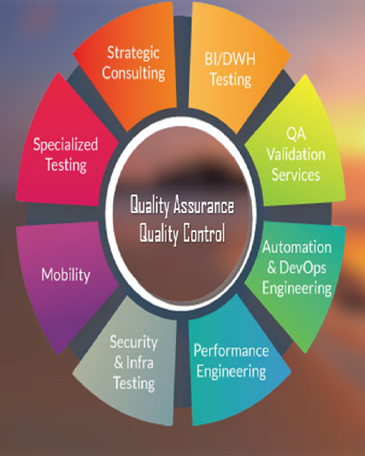 Quality Assurance And Control